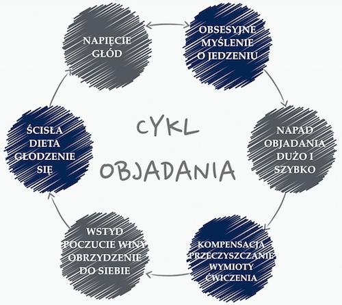 objadanie i bulimia cykl objadania bulimia odzywianie